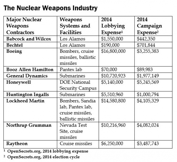 Nuclear Weapons Industry Leaders