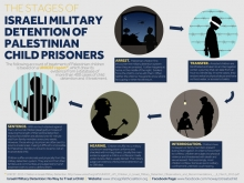 Stages of Israeli Military Detention of Palestinian Child Prisoners